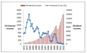 living on dividend income