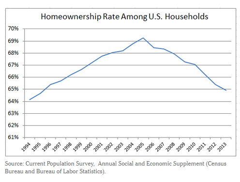 declining home ownership