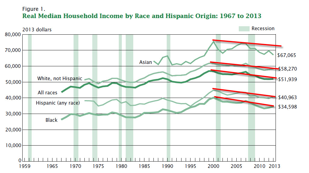 decline of real incomes